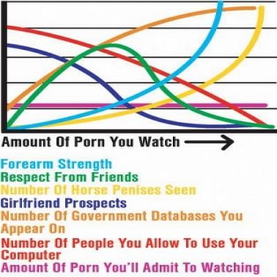 porno-graphique